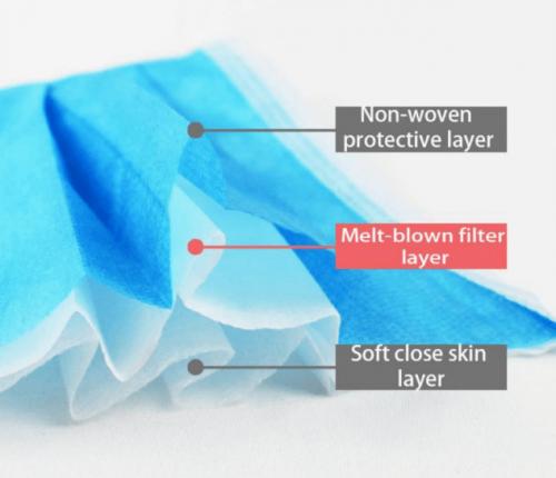 مواد مورد نیاز در تولید ماسک پزشکی